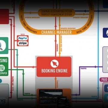 Hotel Marketing Ecosystem Infographic