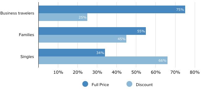 Travel Segmentation Email Marketing