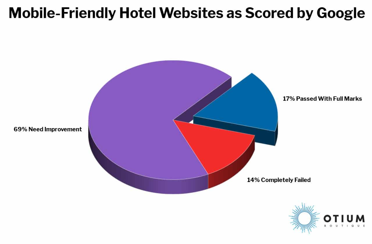 Mobile Friendly Hotel Websites as Scored by Google