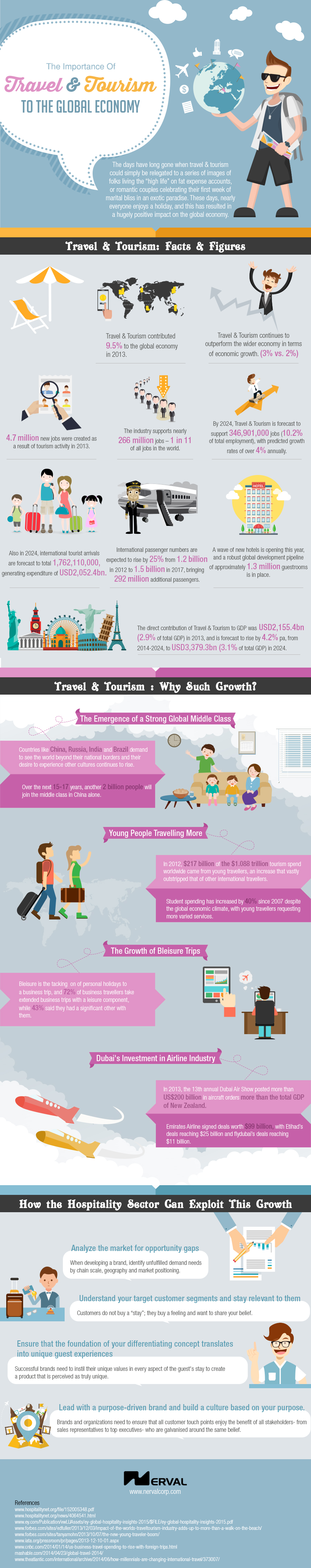 The-Importance-of-Travel-and-Tourism-to-the-Global-Economy (1)