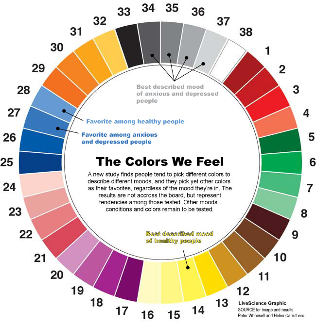 Colour Psychology Wheel