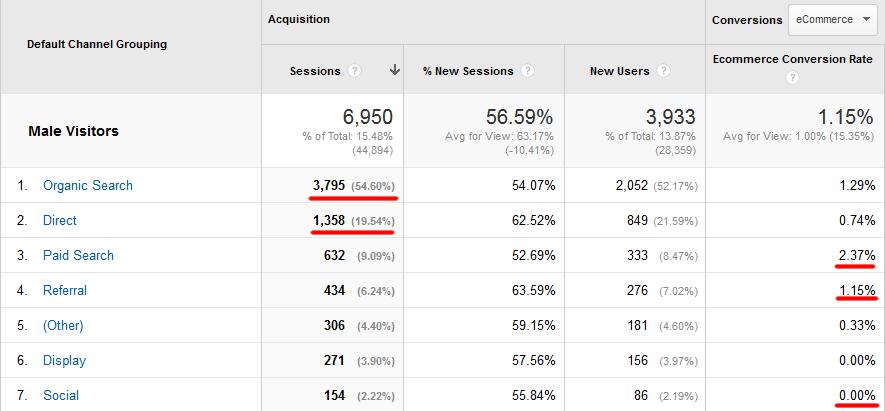 How to Create Guest Personas Using Google Analytics Data