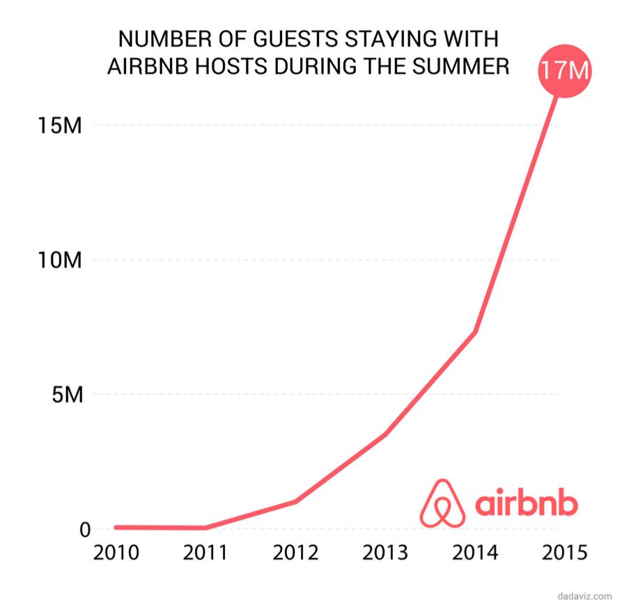 Airbnb Chart