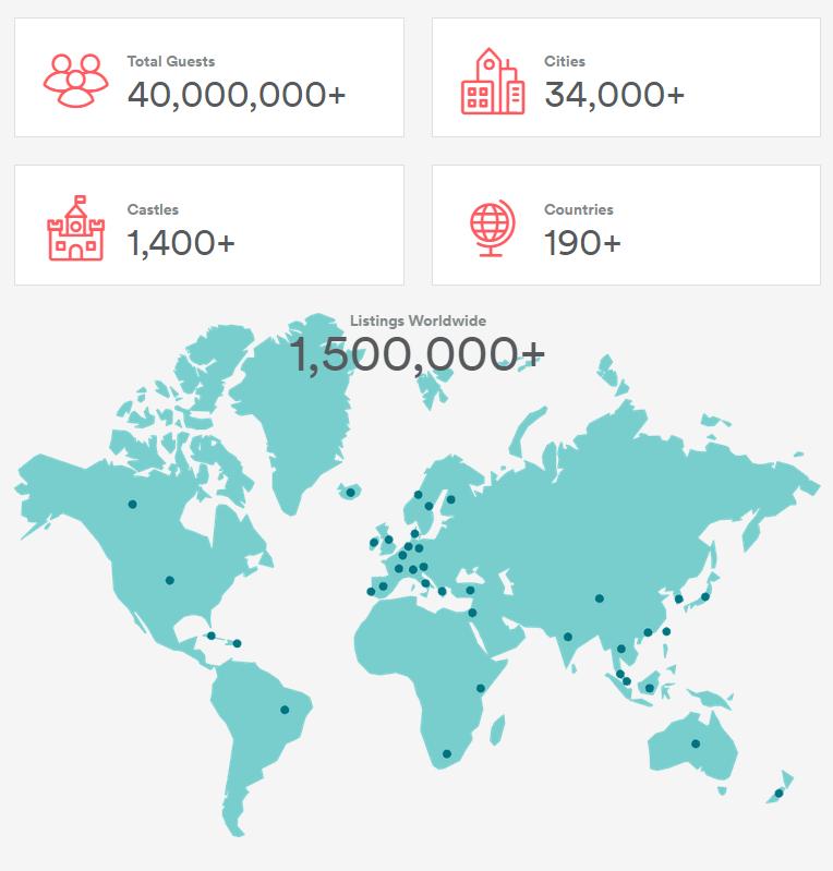 Airbnb Metrics