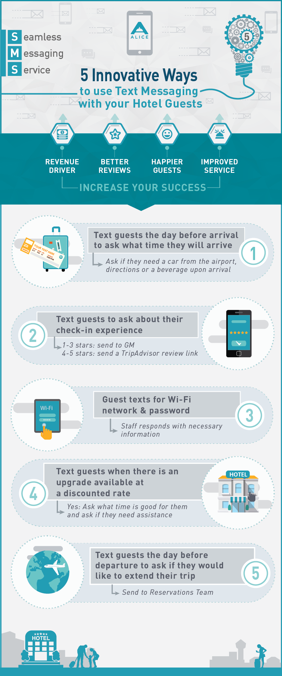 Hotel Text Messaging Infographic