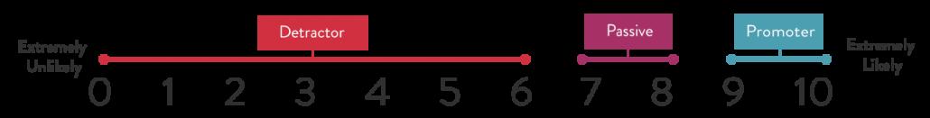 NPS Likert Scale