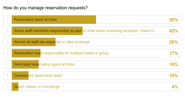 Hotel Reservations Management