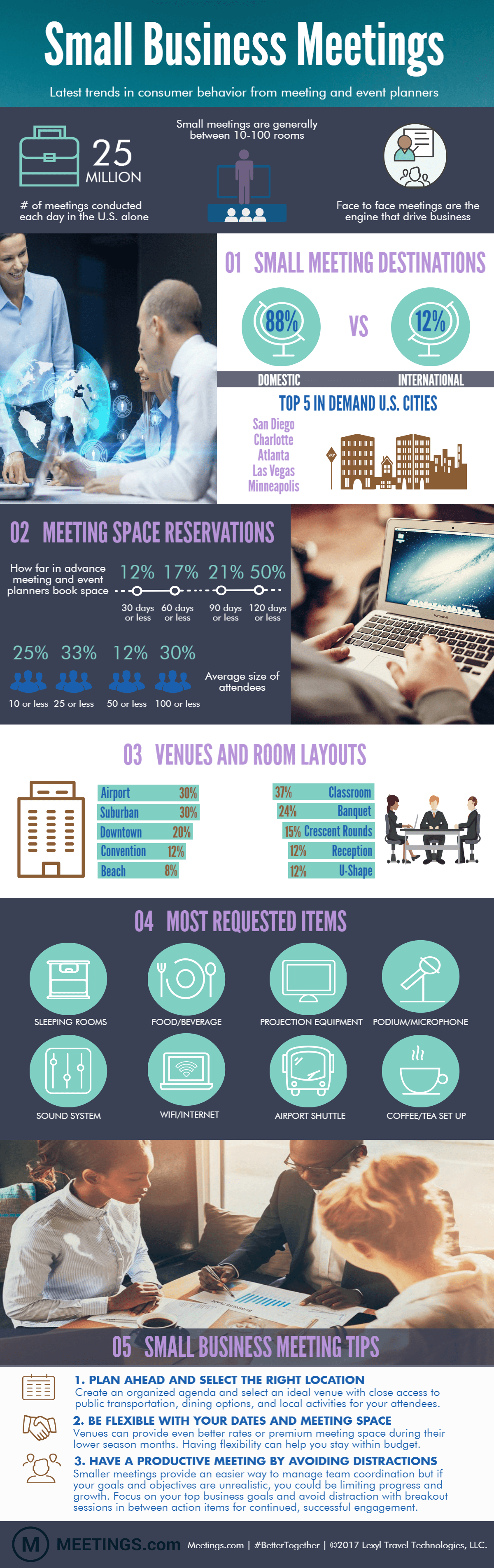 Small Business Meetings USA Infographic