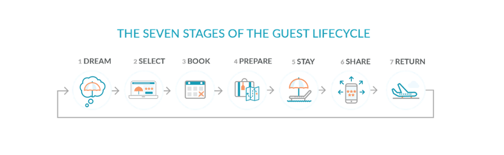 Seven Stages Guest Lifecycle