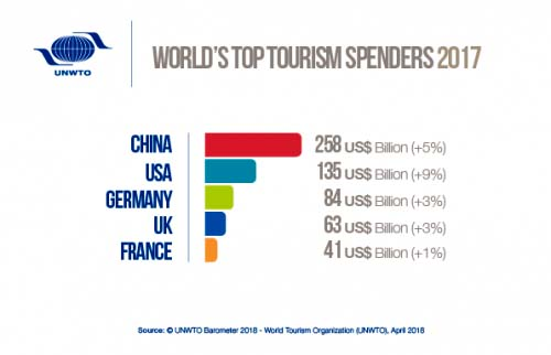 Top Tourism Spend 2017