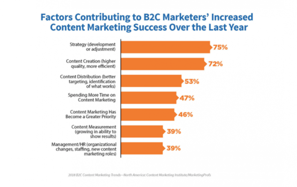 B2C statistics for content marketing