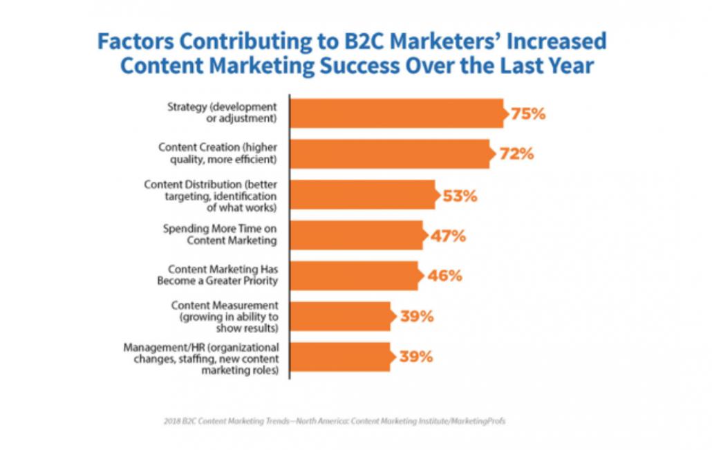 B2C statistics for content marketing