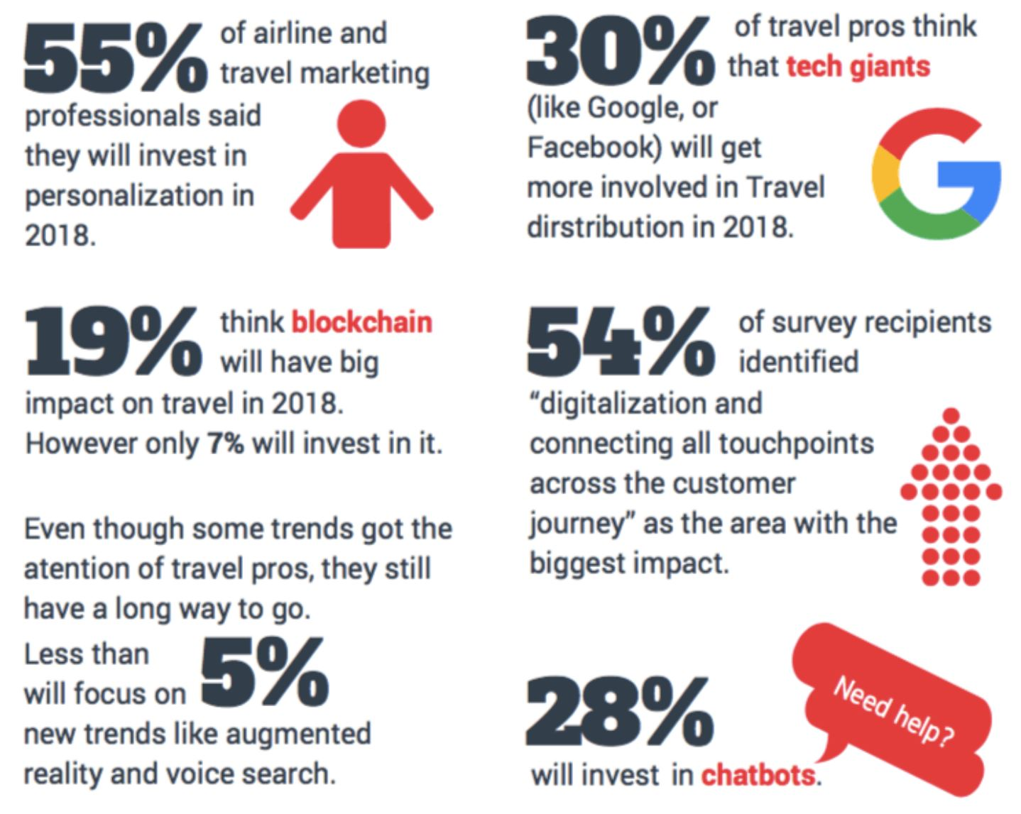 Airline Social Stats