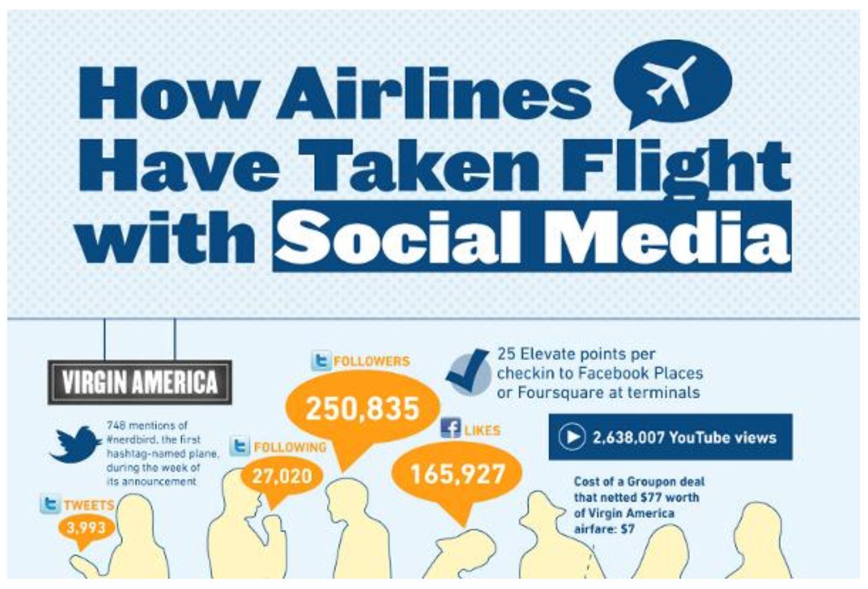 Airlines Social Media