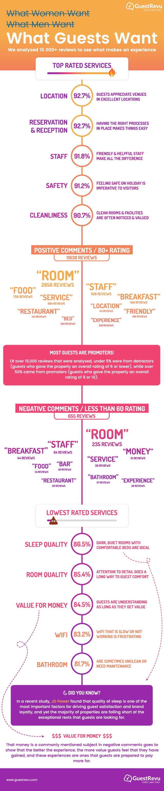 what-guests-want-infographic-GuestRevu