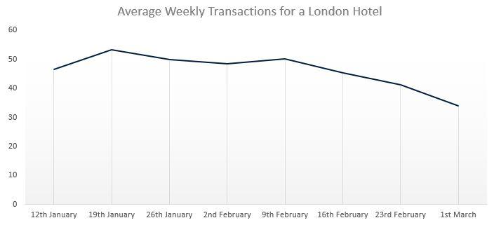 Average Weekly Transactions Coronavirus Hotels London